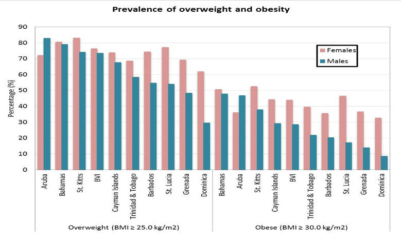 170809 overweight obese