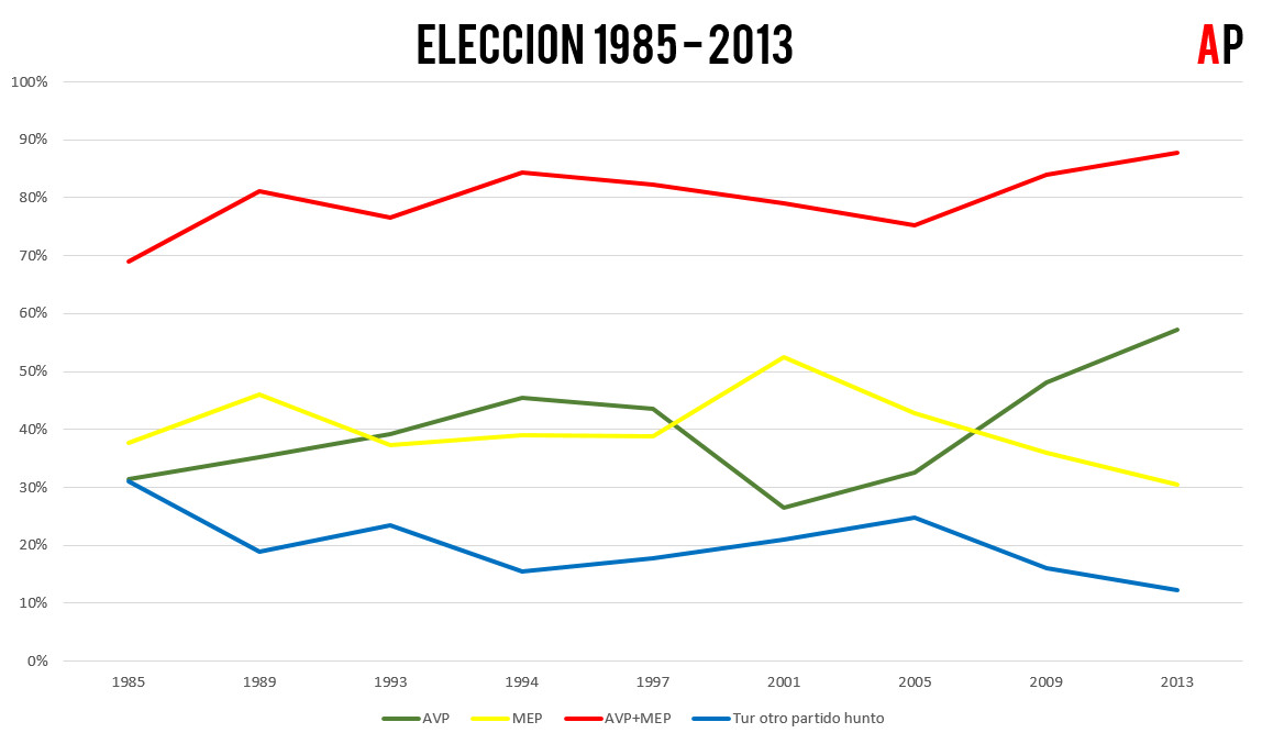 Eleccion 1985 2013 AVP MEP